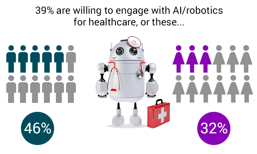 The opportunities and challenges of Artificial Intelligence in Healthcare