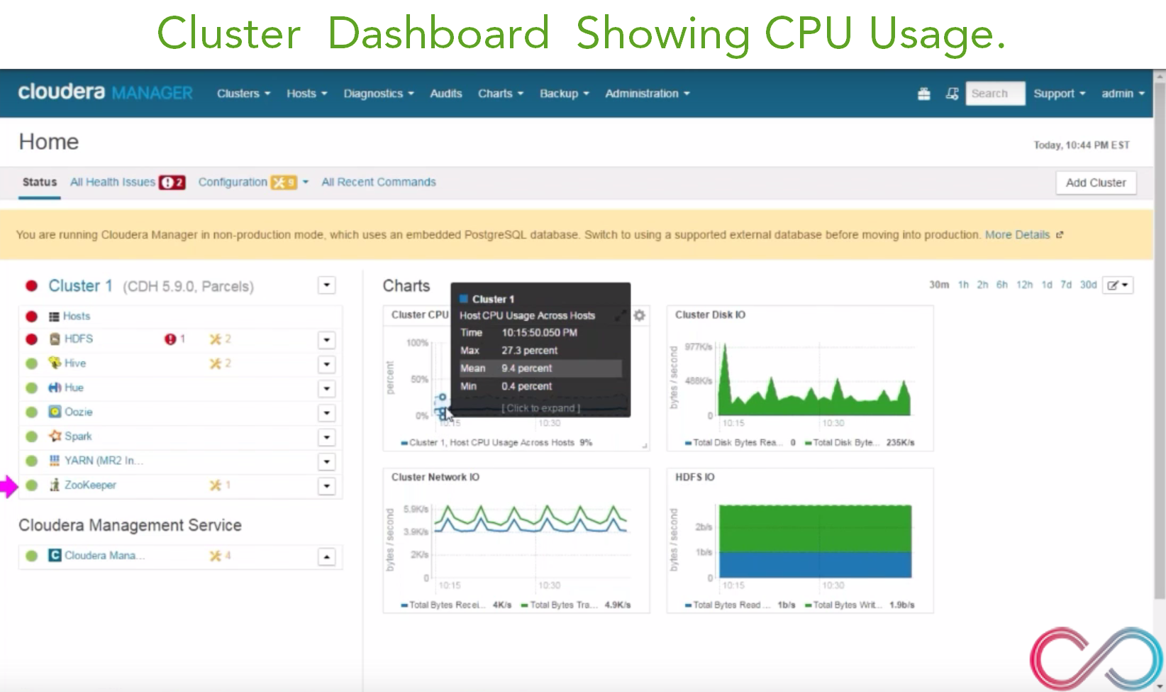 Hadoop Cluster CPU Usage