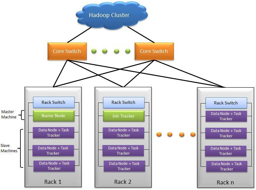Hadoop Custer Architecture